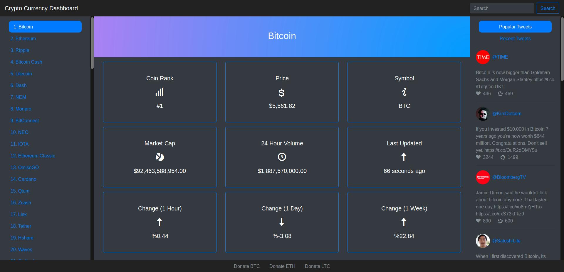 bitcoin profit lenyűgöző
