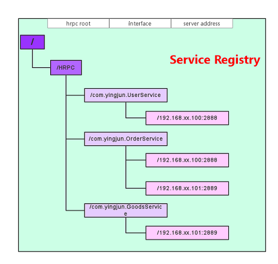 Hrpc at master wosyingjun hrpc github for Service registry