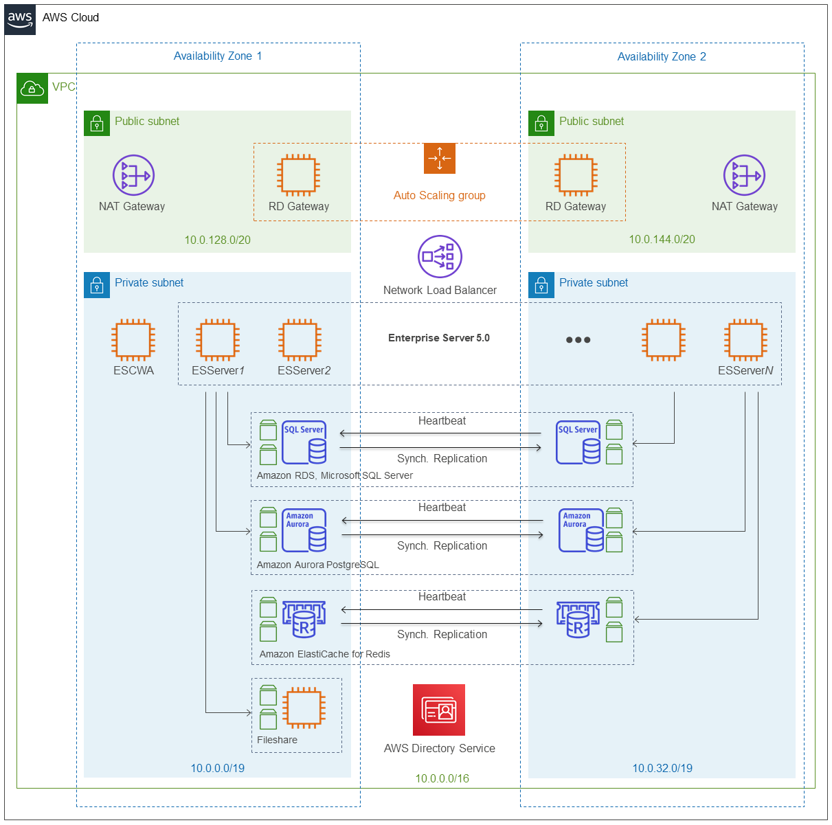 Quick Start architecture for Micro Focus Enterprise Server on the AWS Cloud