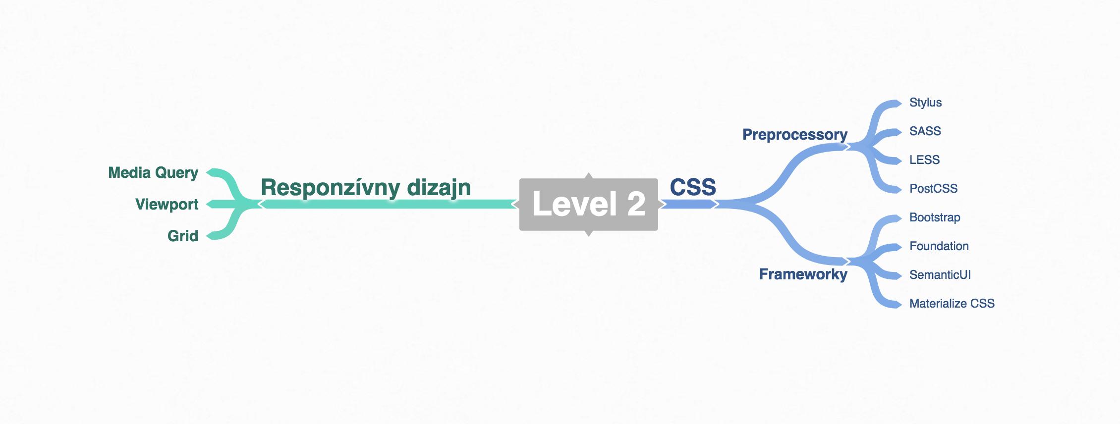 Level 2: CSS nástroje a responzívny dizajn
