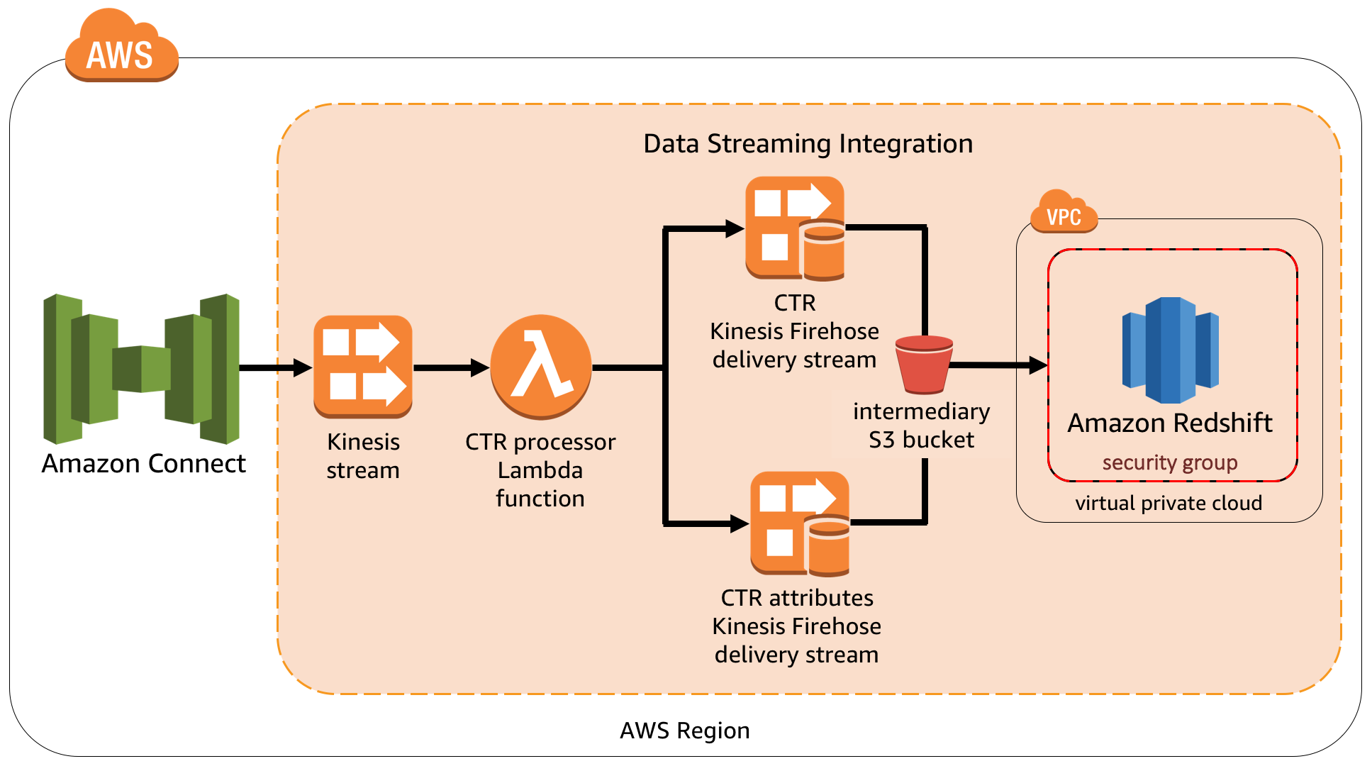 Architecture for data streaming integration