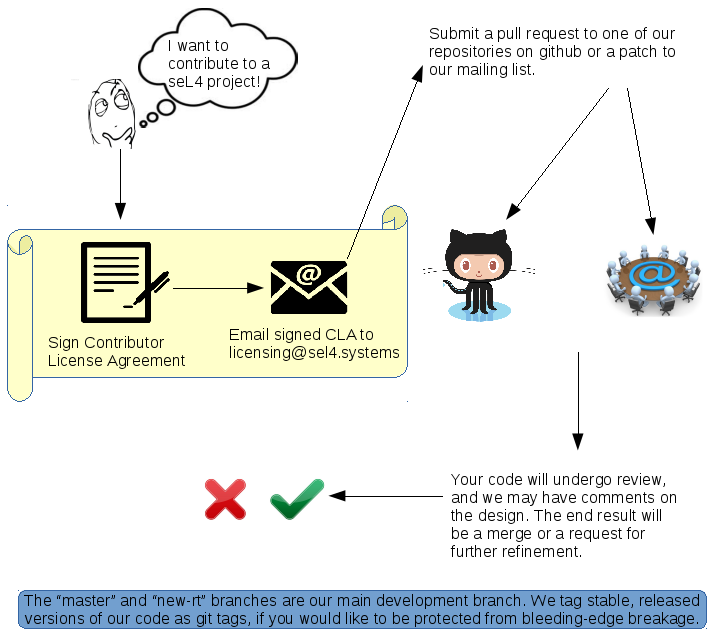 Sign CLA before submitting pull request.  Pull requests undergo code review before being accepted