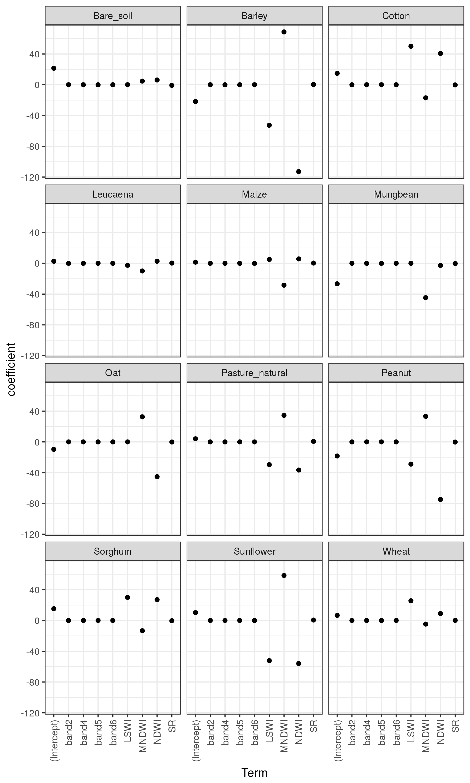 GitHub - brfitzpatrick/MNLR_GCC: Multinomial Logistic Regression for