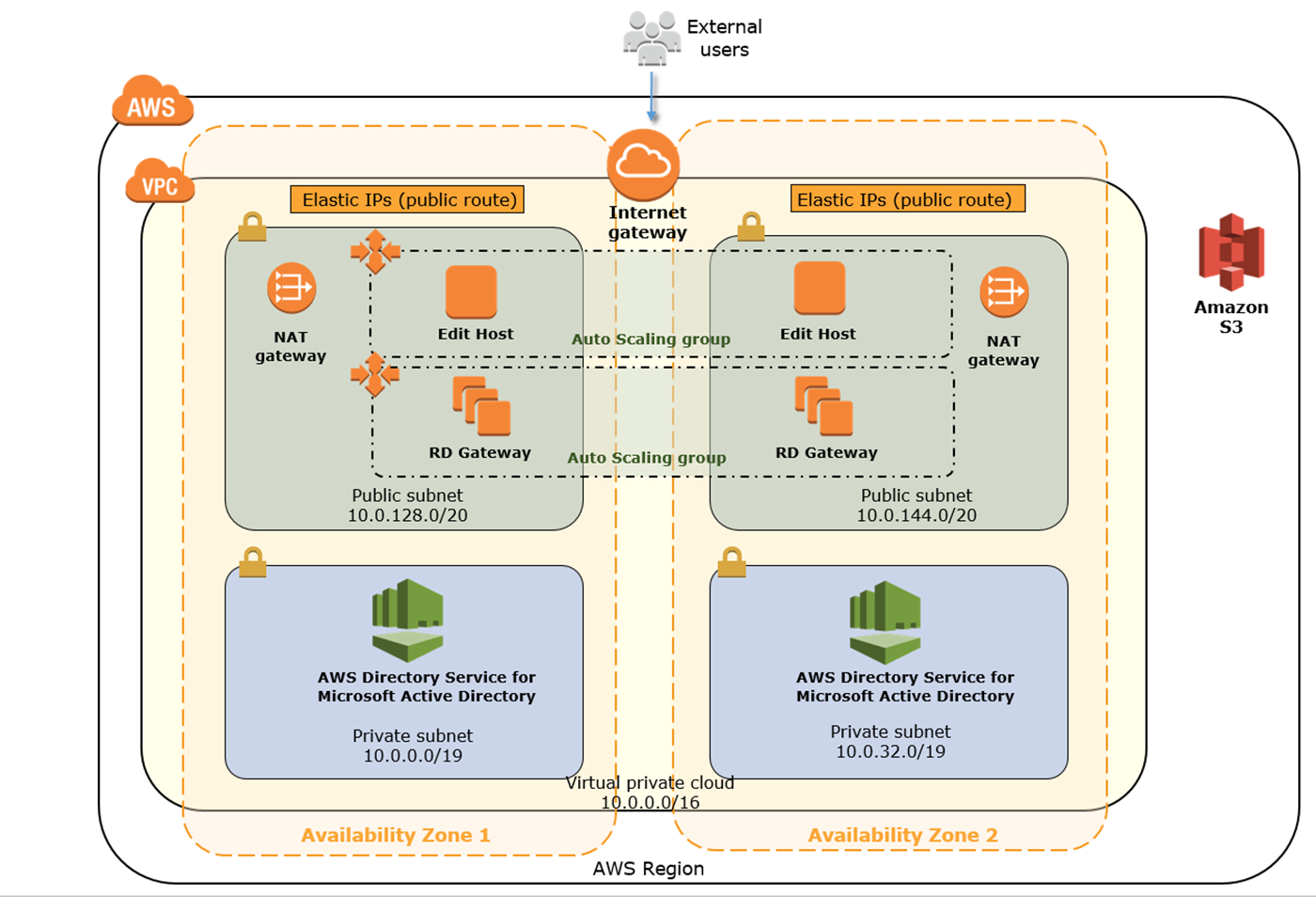 Quick Start architecture for a cloud video editing environment on AWS