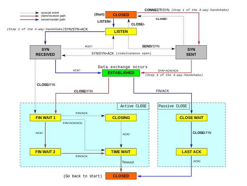 Idea bit states for the tcp state chart maxymaniapentan net wiki tcp state chart ccuart Gallery