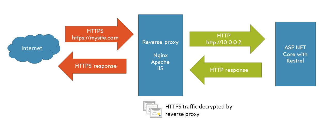Diagram of reverse proxy