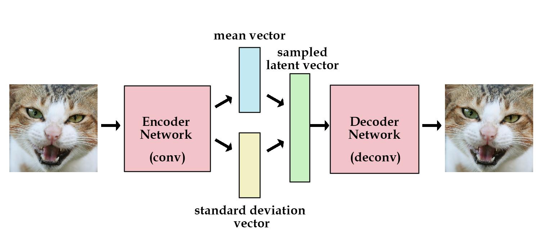 GitHub - kvfrans/variational-autoencoder: generate MNIST