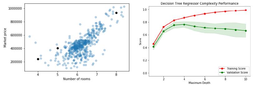 udacity machine learning nanodegree cost