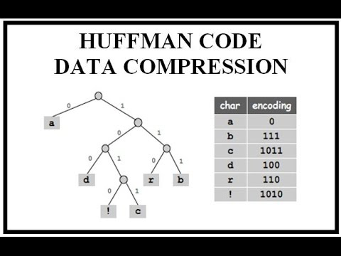 Huffman Compression String