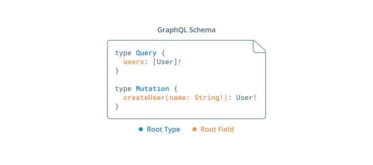 prisma/introduction-to-graphql-server-development-aa02 mdx