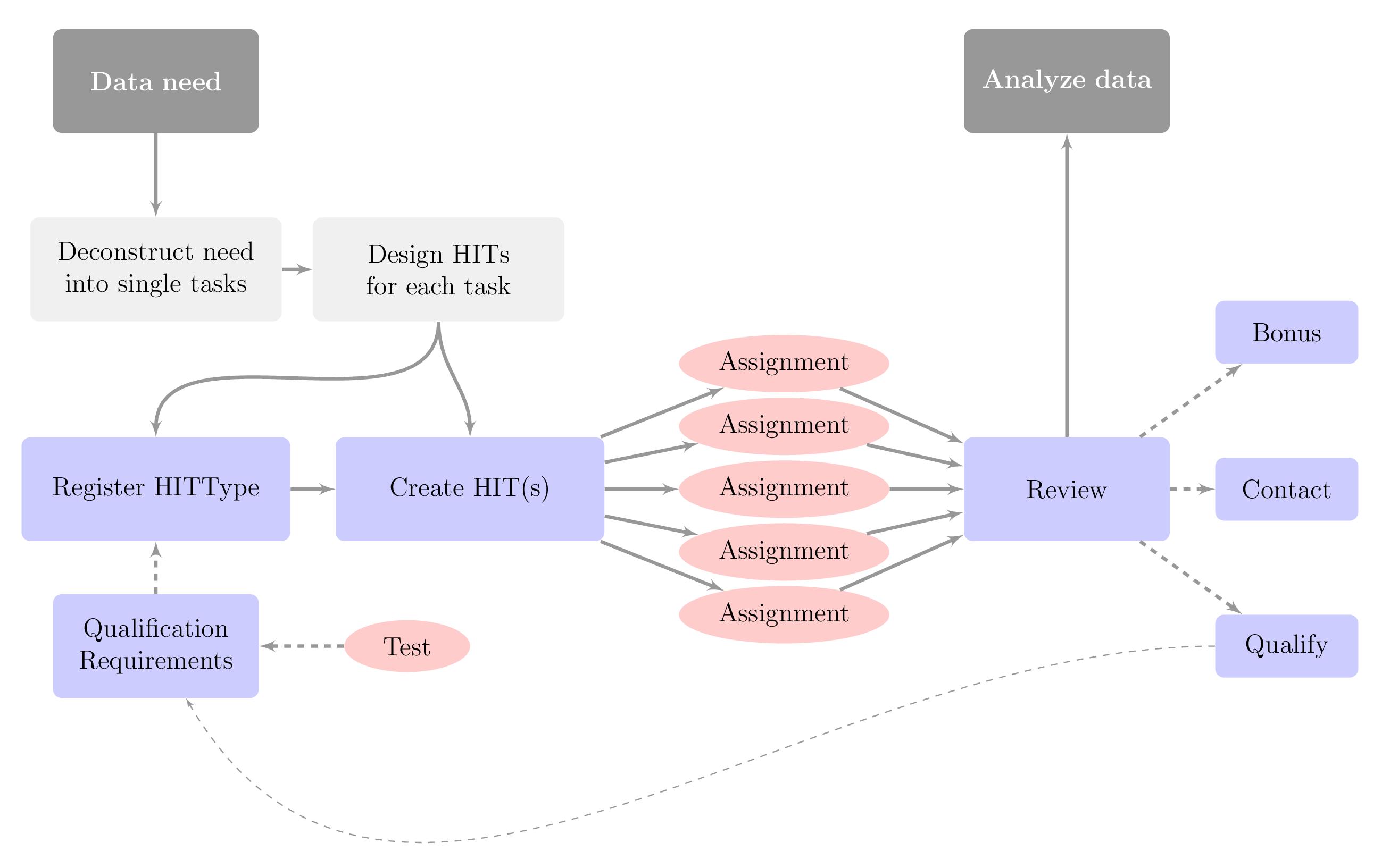 MTurkR Workflow