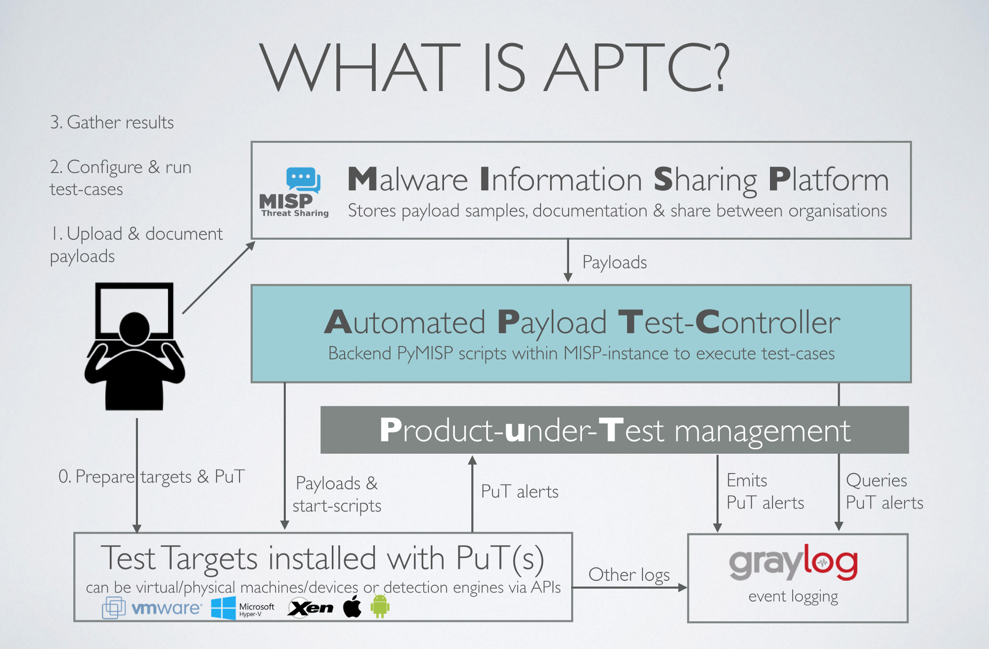 APTC overview