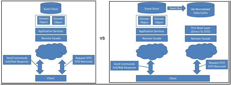 CQRS diagram
