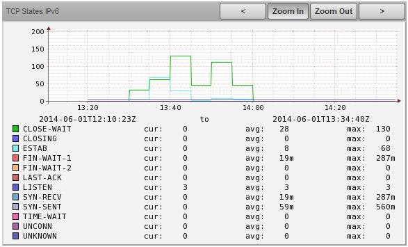 TCP States IPv6