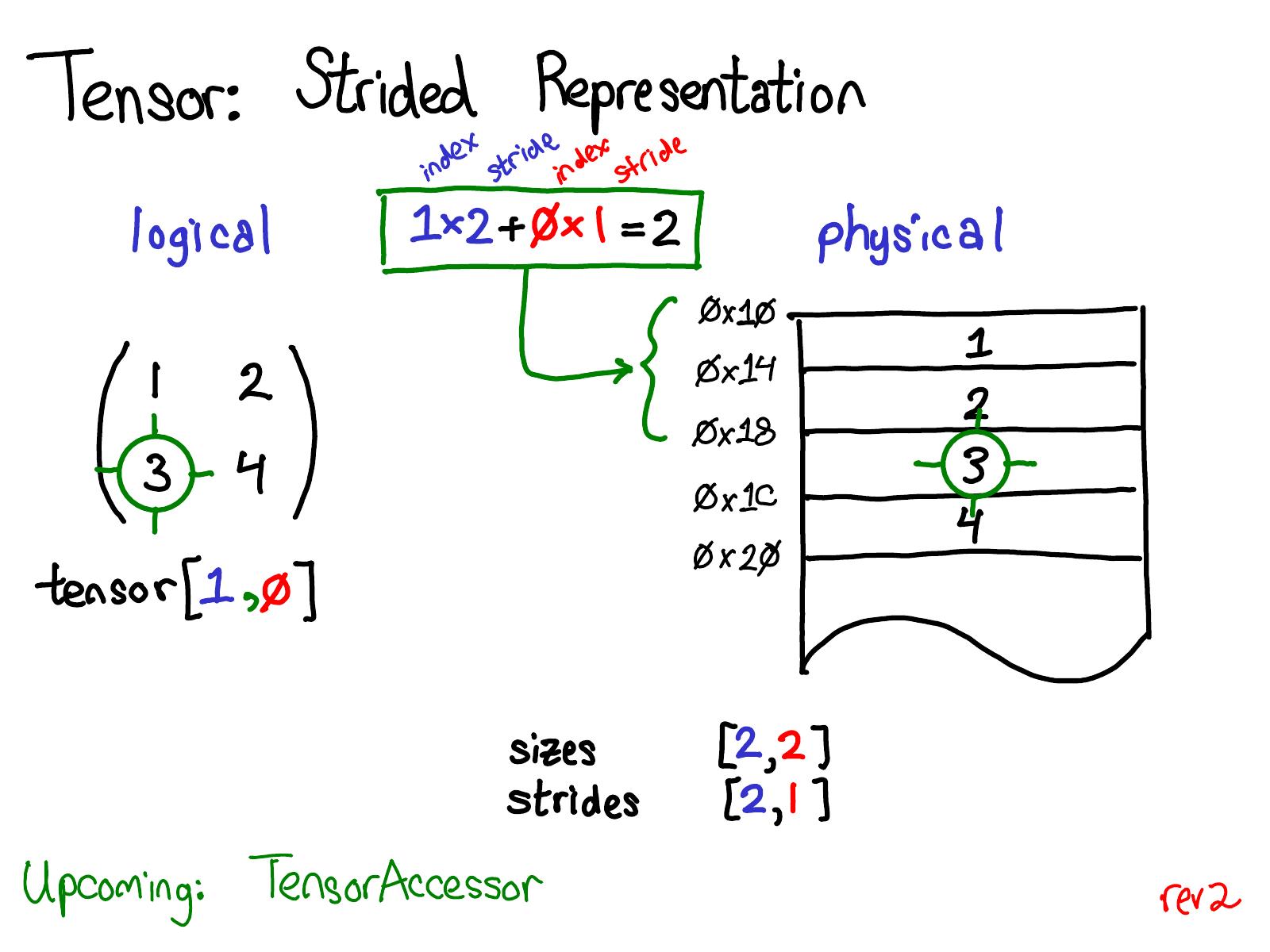 RFC] NestedTensor - 0 0 1 · Issue #22169 · pytorch/pytorch · GitHub