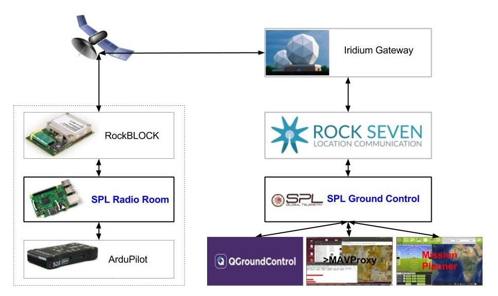 SPL System Architecture