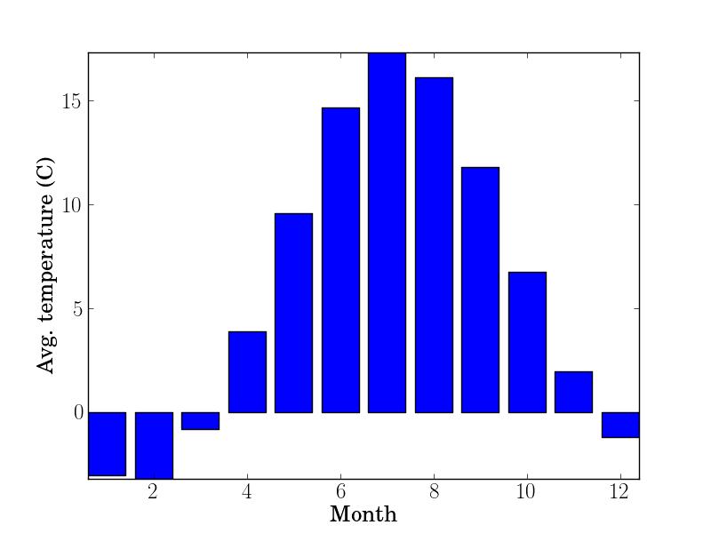 example-data3