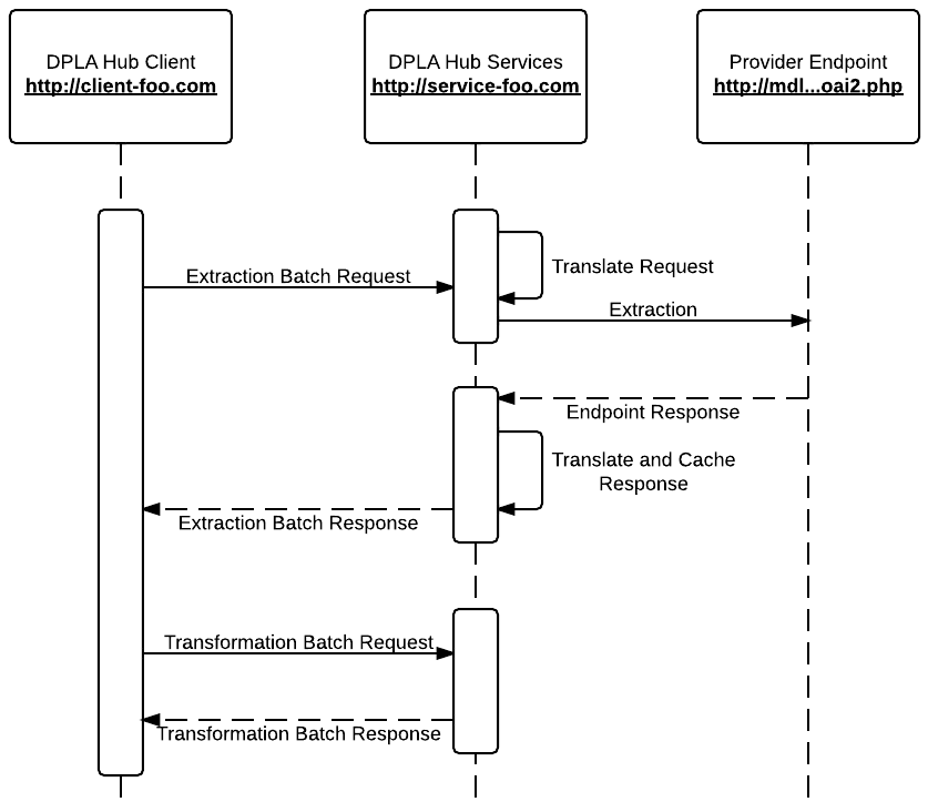 ingest sequence diagram · umnlibraries etlhub profiles wiki · githubsequence diagram dpla hub ingest