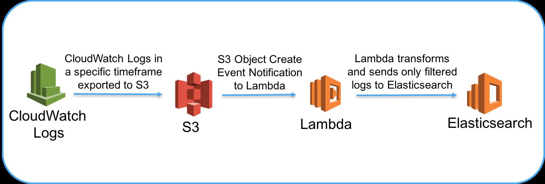 GitHub - awslabs/cloudwatch-logs-analyze-data: A Lambda