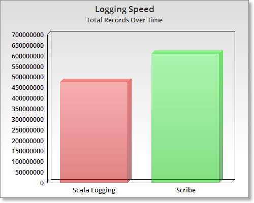 Logging Rate Over Sixy Seconds