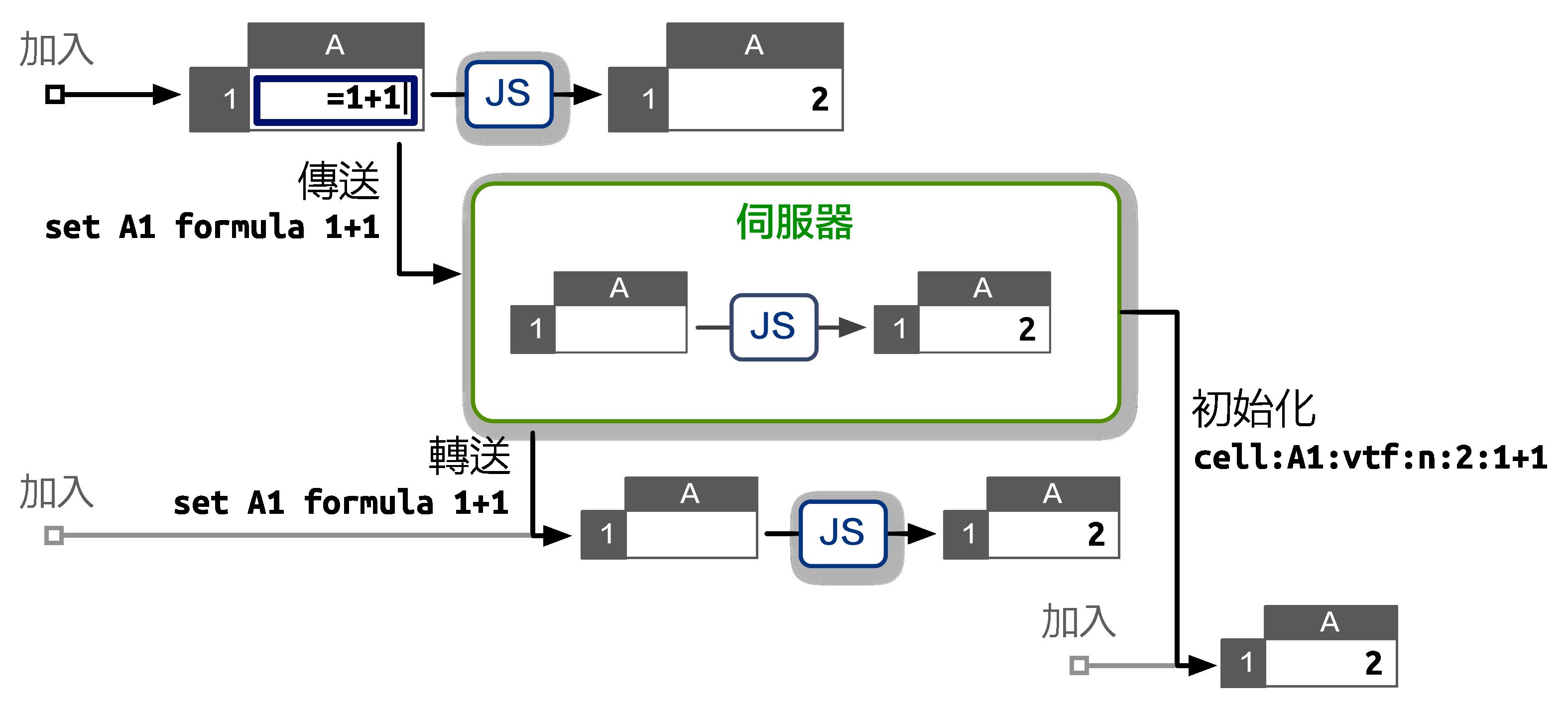 將試算表狀態存放於 Node.js 伺服器上