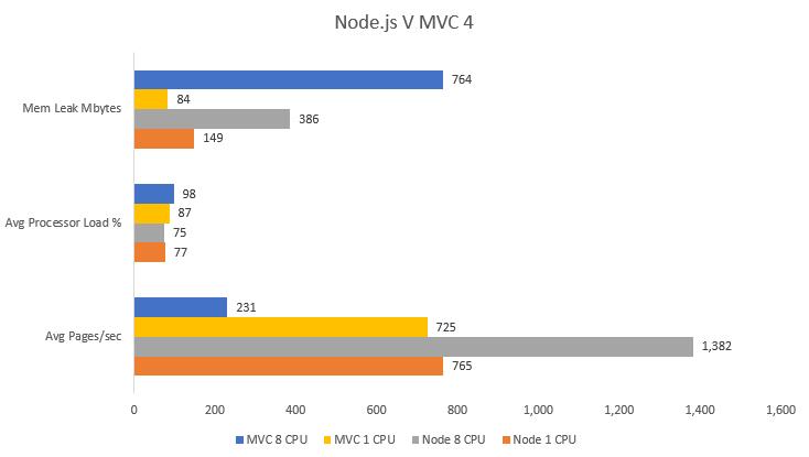 Node.js vs MVC 4