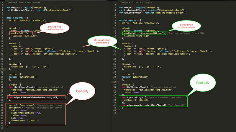 A sample dev v/s prod Webpack files