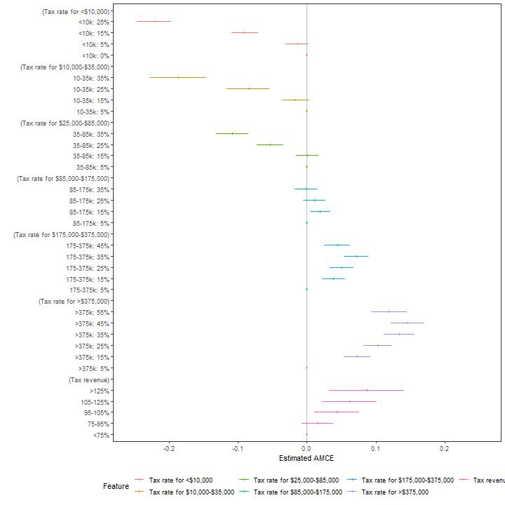 plot of chunk plot_amce
