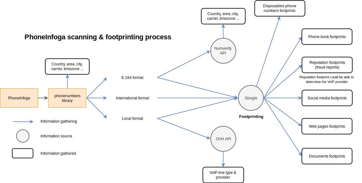 Footprinting process