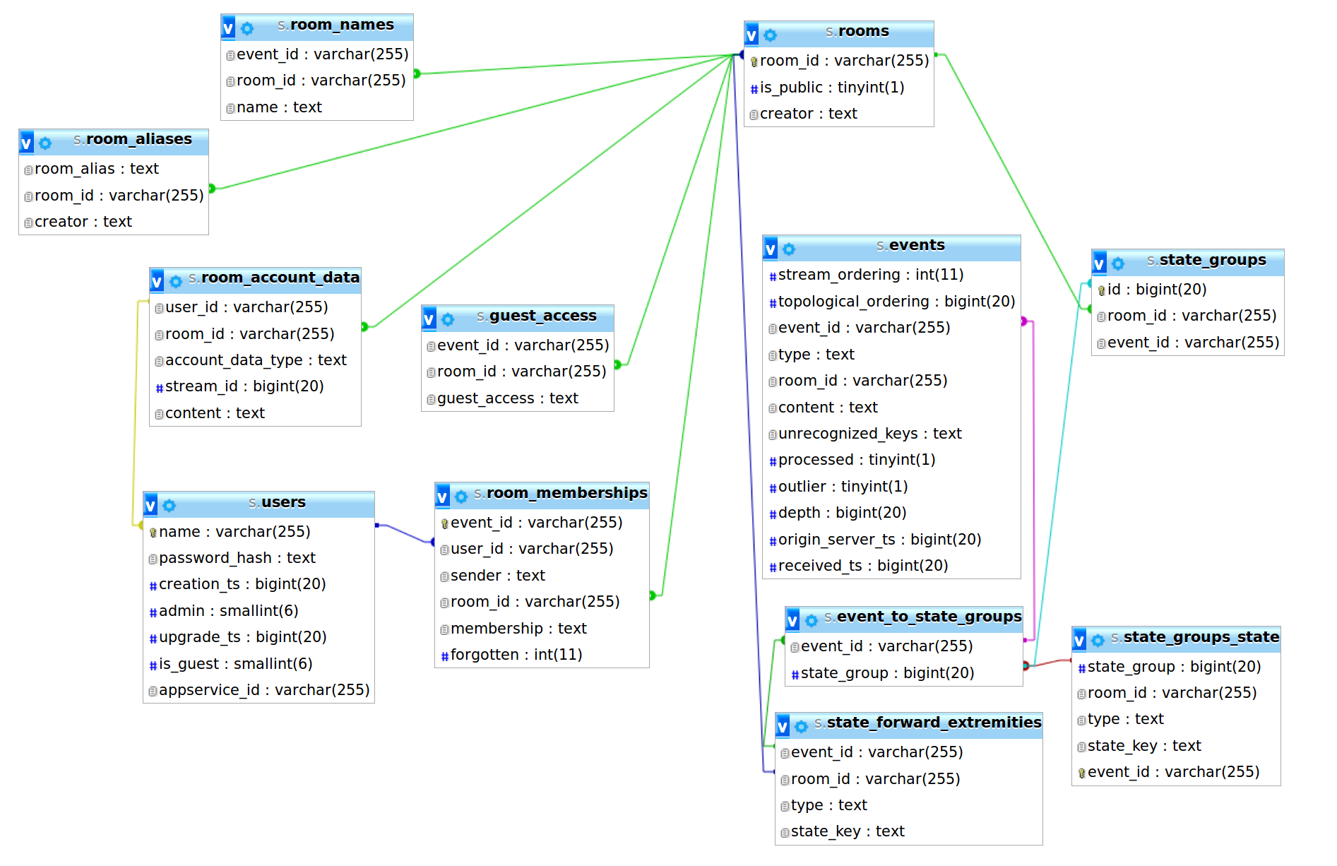 Add database structure visualisation to documentation
