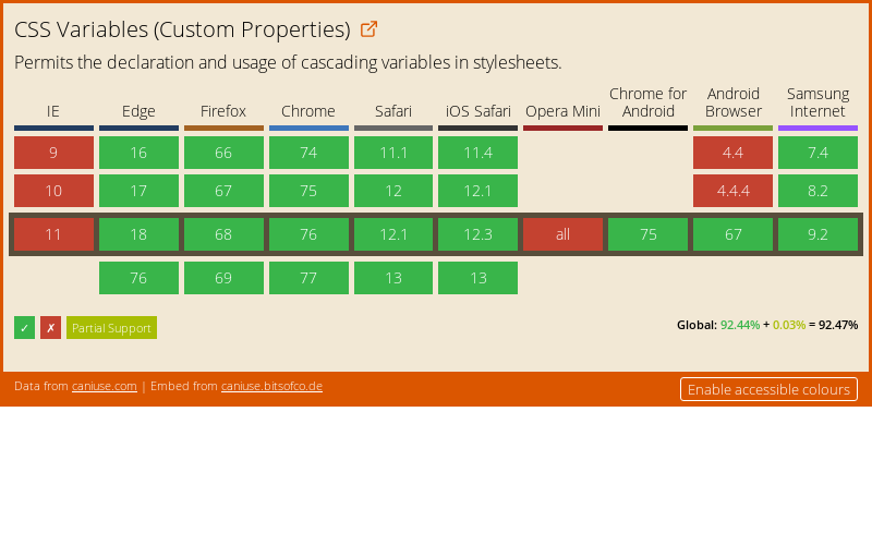Data on support for the css-variables feature across the major browsers from caniuse.com