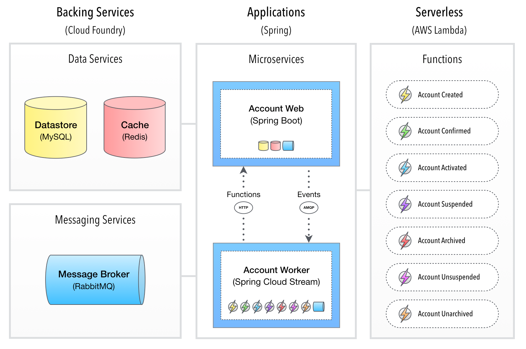 Account microservice
