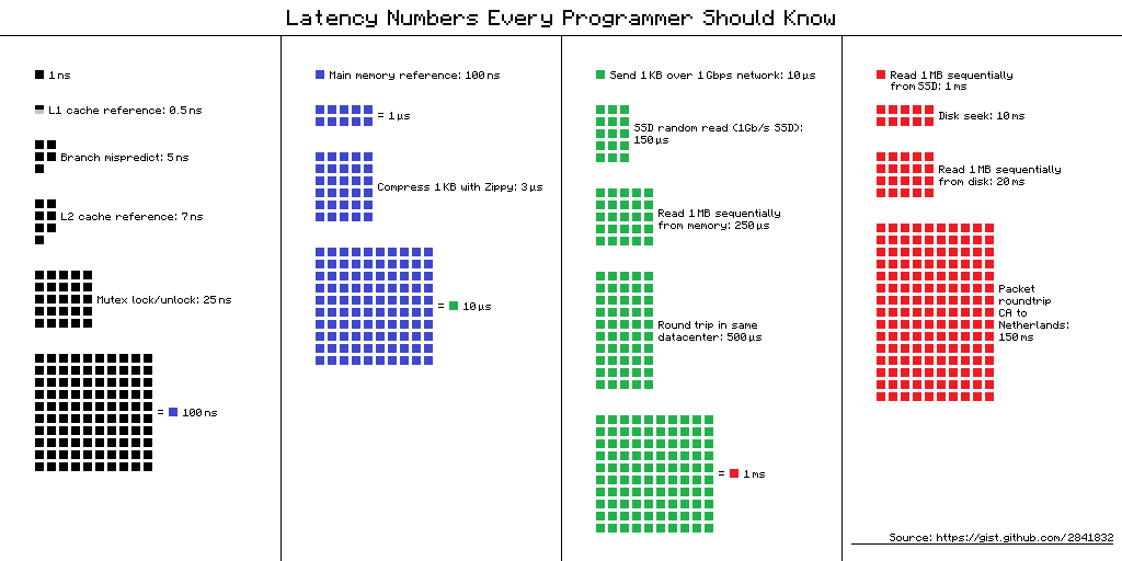 Visual representation of latencies