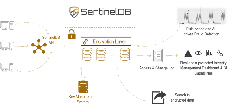 https://d381qa7mgybj77.cloudfront.net/wp-content/uploads/2018/11/SENTINELDB_How_It_Works_01-768x356.png