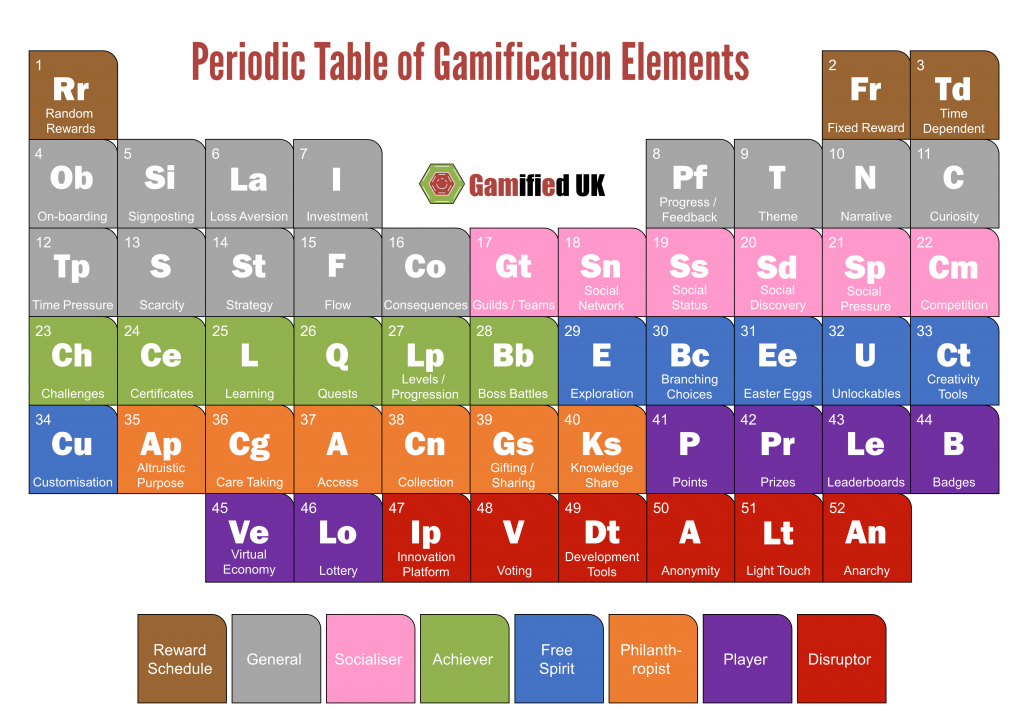 Periodic-Table-of-Gamification-Elements