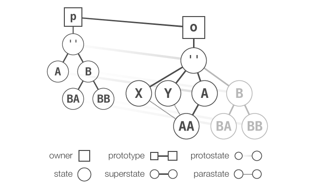 State object model