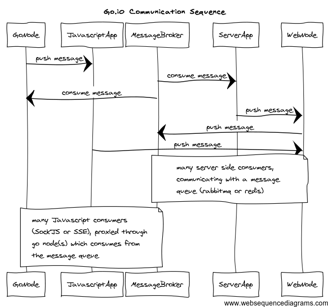 Goreadme at master snormorego github go communication sequence diagram ccuart Gallery