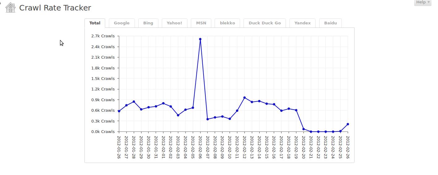 Crawl Rate Graphs