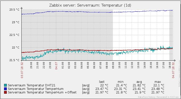 zabbix-temp