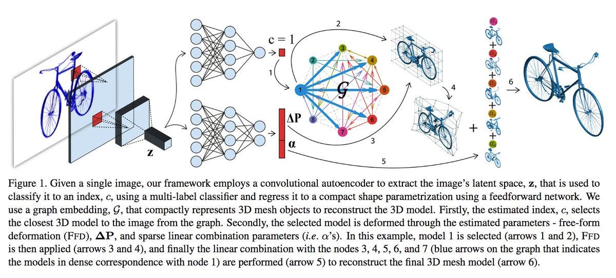 一个用于3D机器学习的资源库 - Python开发社区 | CTOLib码库