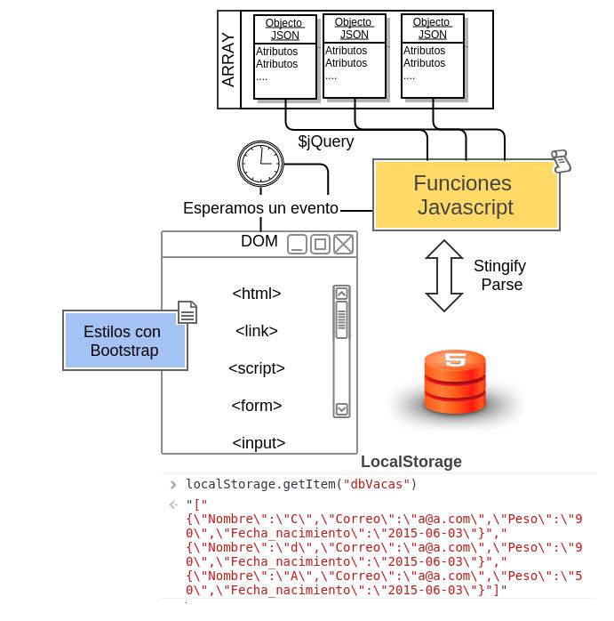 Arquitectura js-localSotrage
