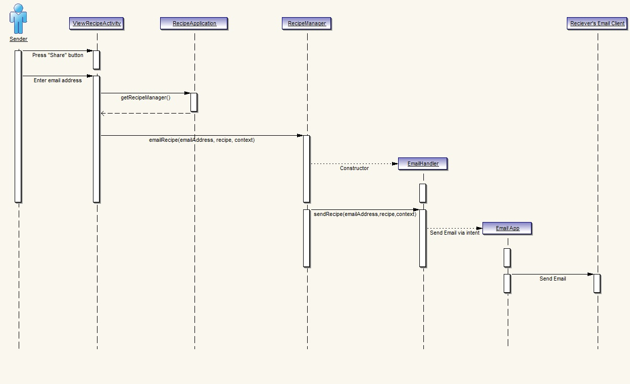 Email uml sequence diagram online schematic diagram uml sequence diagram cmput301w13t03 classproject wiki github rh github com sequence diagram alt uml use case diagram ccuart Gallery