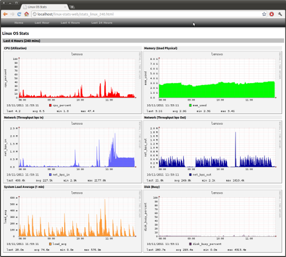 GitHub - cgoldberg/linux-stats-dashboard: local system monitoring