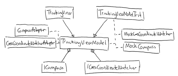 Class Diagram illustrating the MVVM pattern with testable Compass and GeoLocationWatcher classes