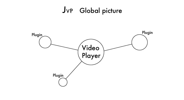 jvideo player abstract picture