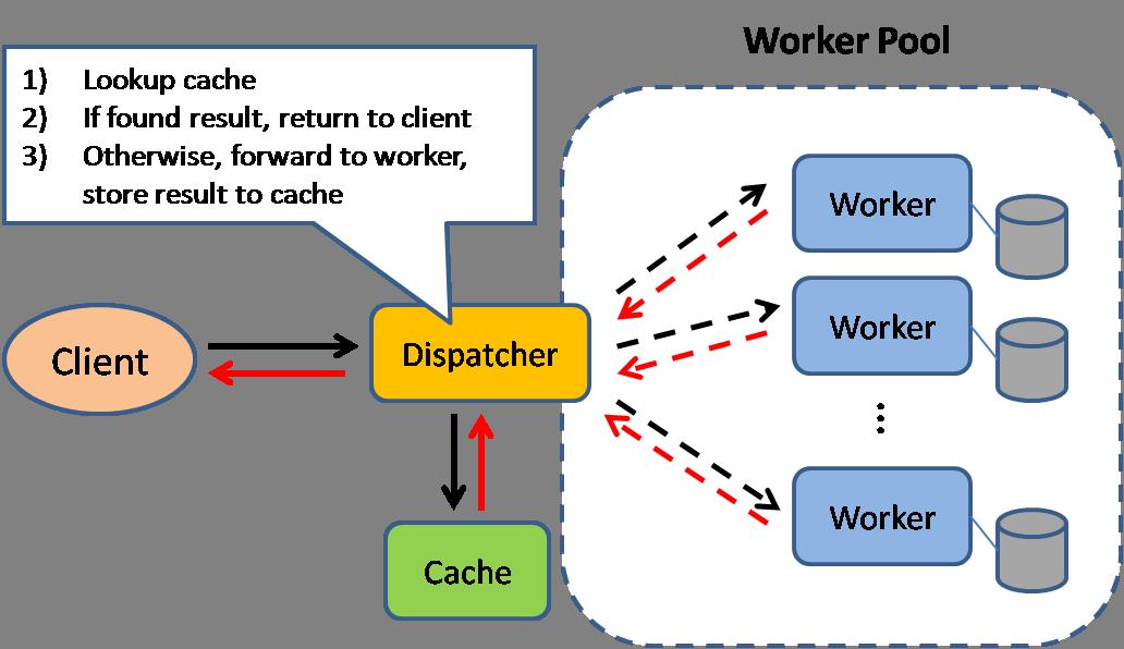 GitHub - donnemartin/system-design-primer: Learn how to design large