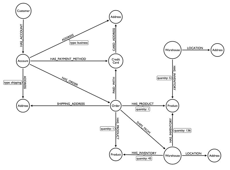 Online Storefront Graph Domain Model