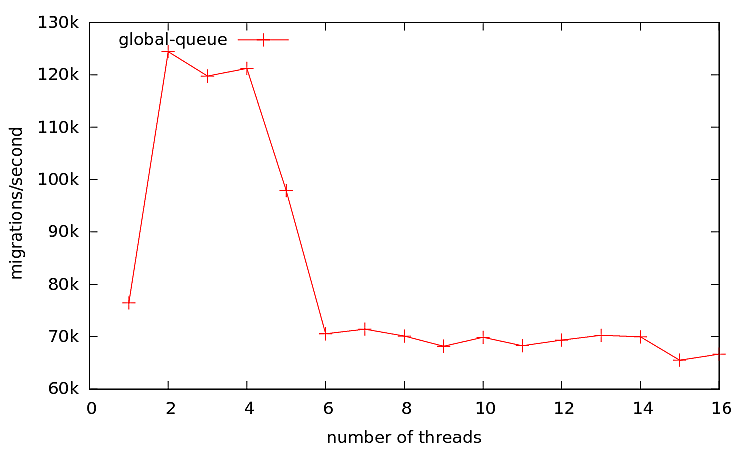 Figure 3: Result for Scheduler #1