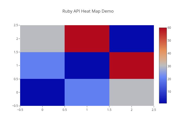 Ruby API Heat Map Demo